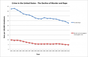 482x314xDecline-of-Murder-and-Rape.png.pagespeed.ic.aZGliHzdQy
